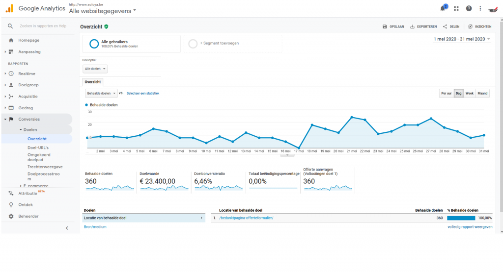 Soloya Google Analytics maand mei 2020