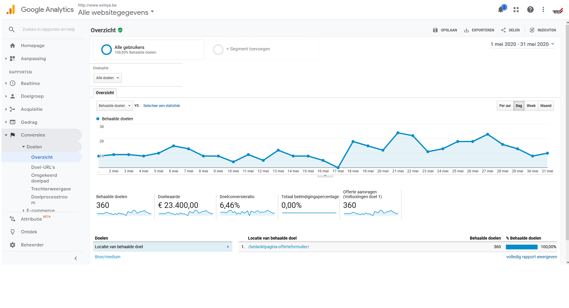 Soloya Google Analytics maand mei 2020