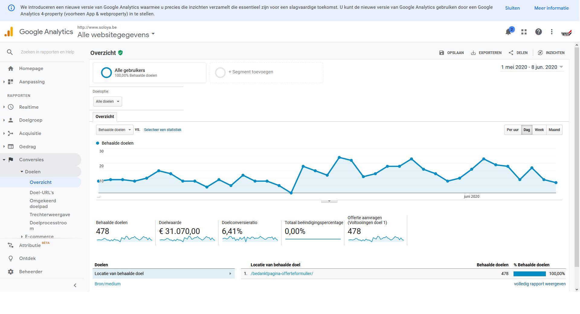 Soloya Google Analytics